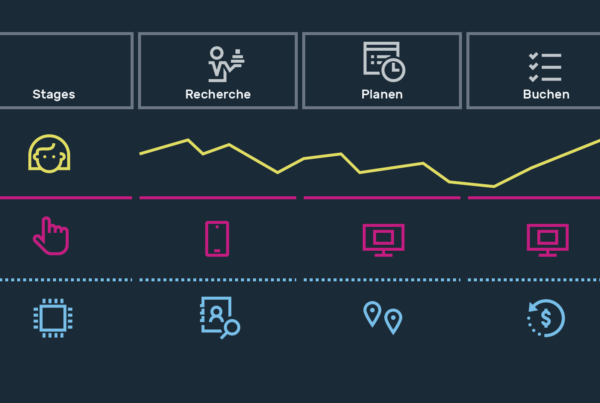 infografik userinterfacedesign visualdesign userjourneymap