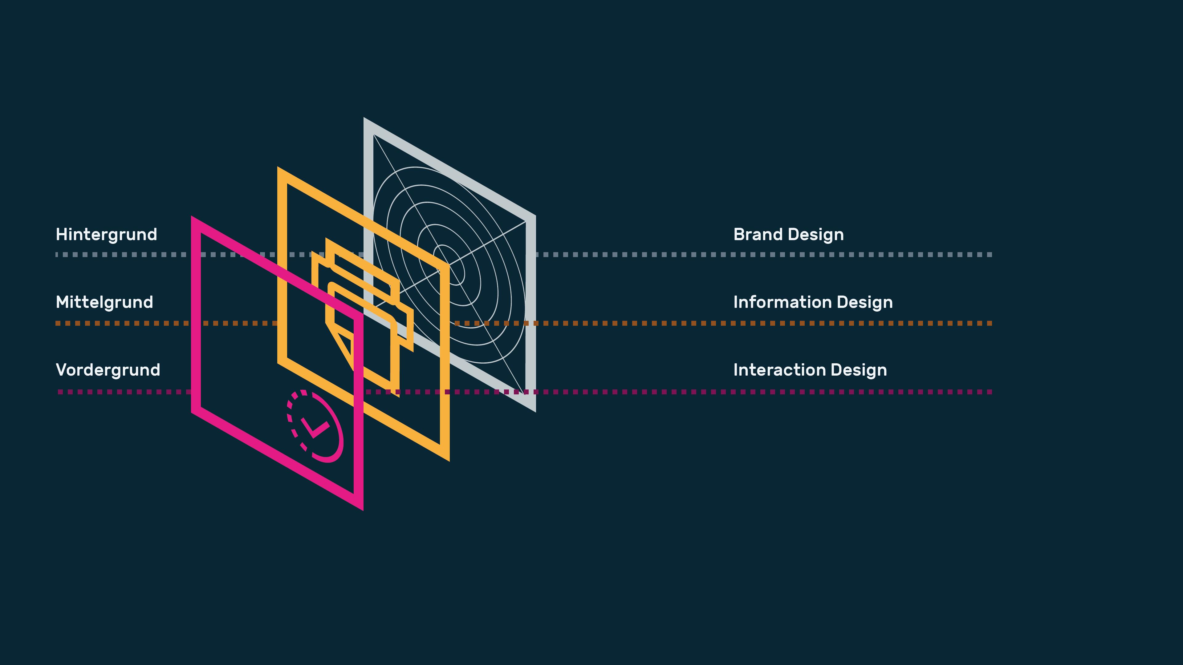 Infografik userinterfacedesign Designsystem