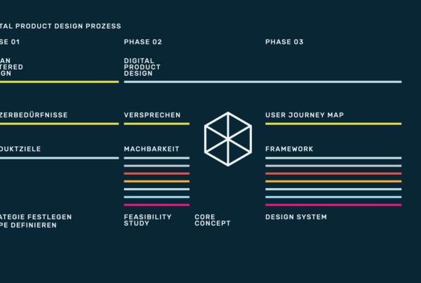 infografik designsensor prozess designsensor 01