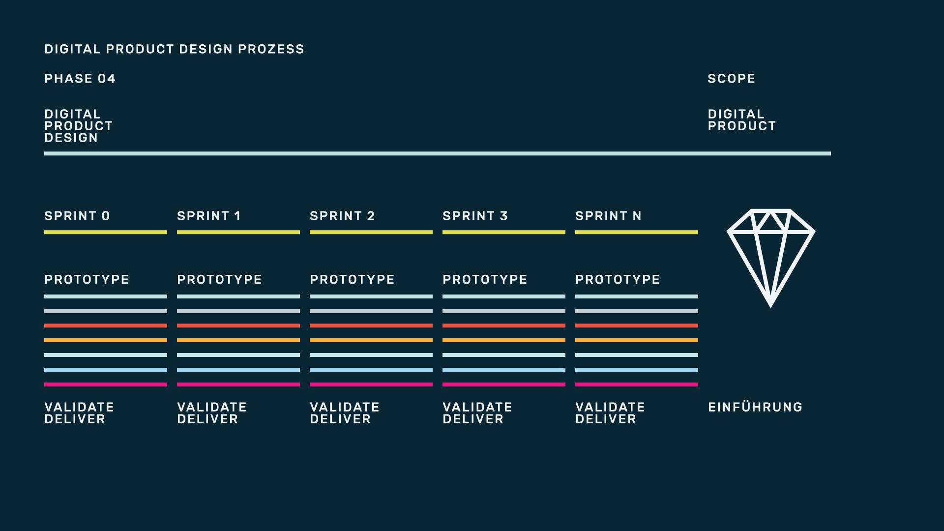 infografik designsensor prozess designsensor 02