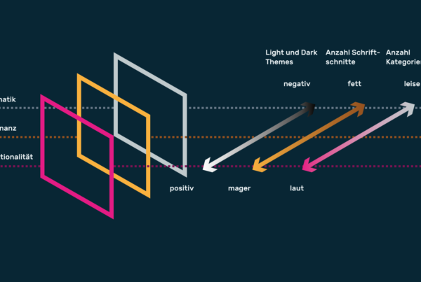 Infografik Userinterfacedesign Typografie und Funktion 03