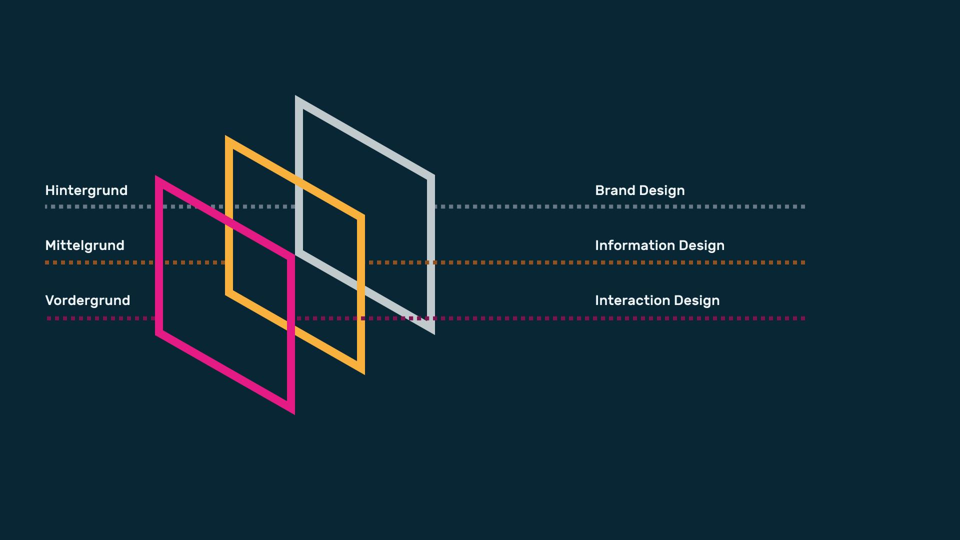 Infografik Userinterfacedesign Farbe und Funktion 01