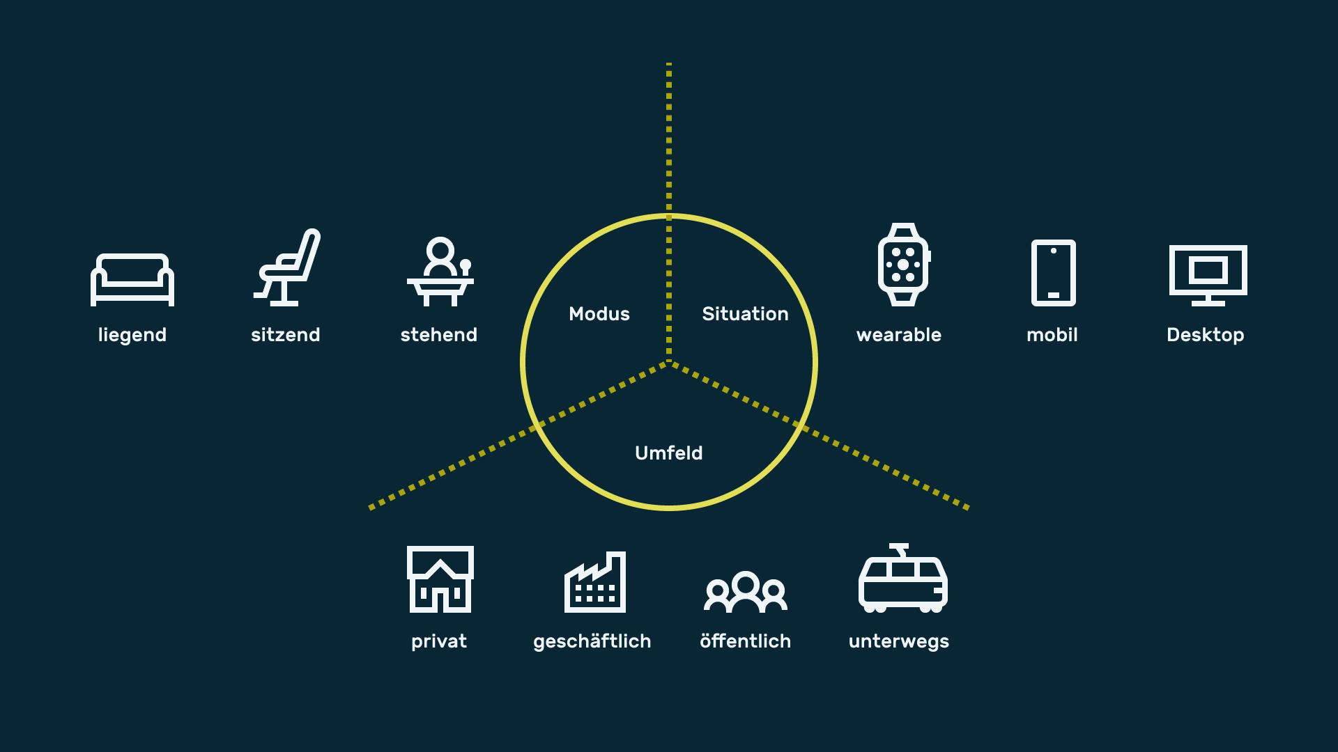 Infografik Userinterfacedesign Nutzungskontext 01