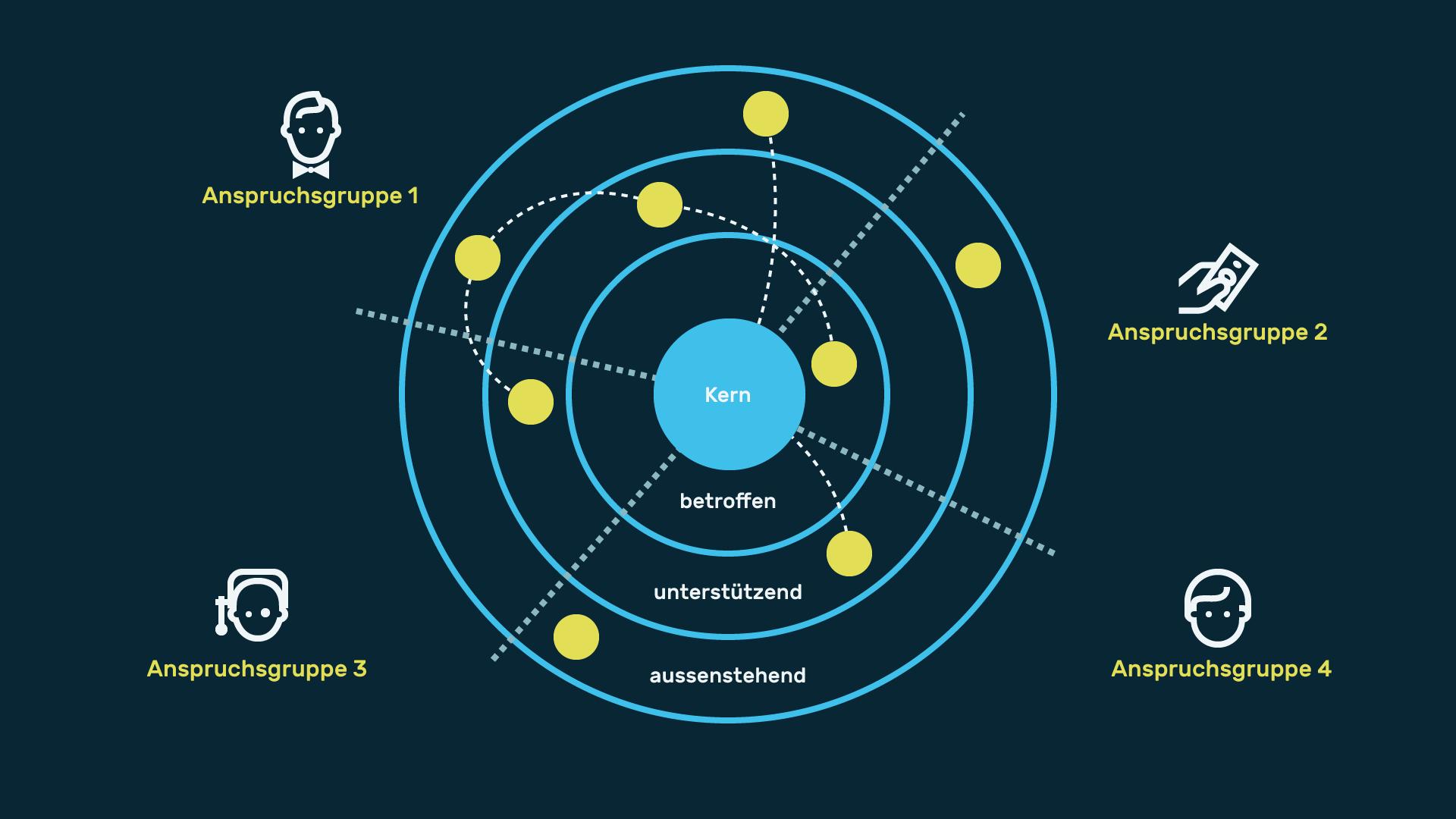 Infografik Userinterfacedesign Stakeholdermap 01