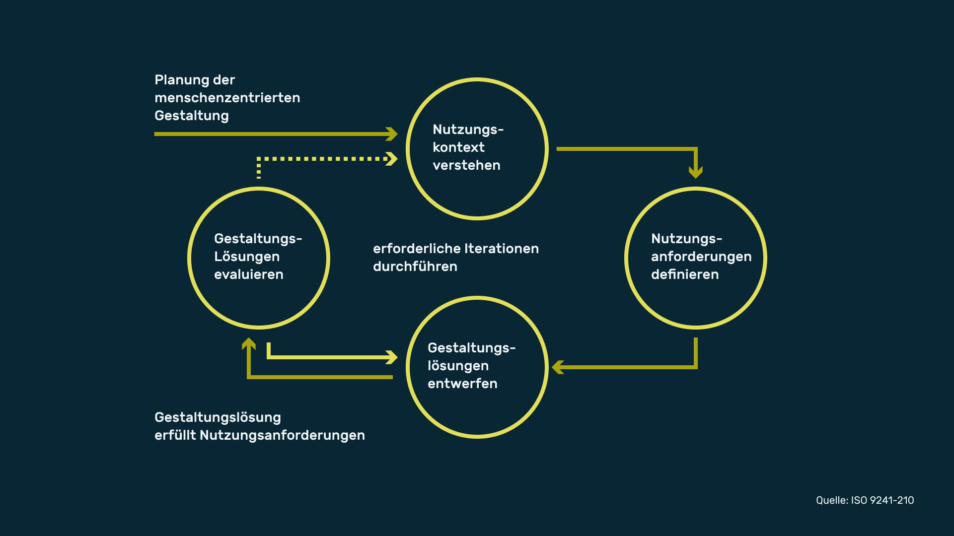 Infografik Userinterfacedesign HCD ISO 9241-210-01