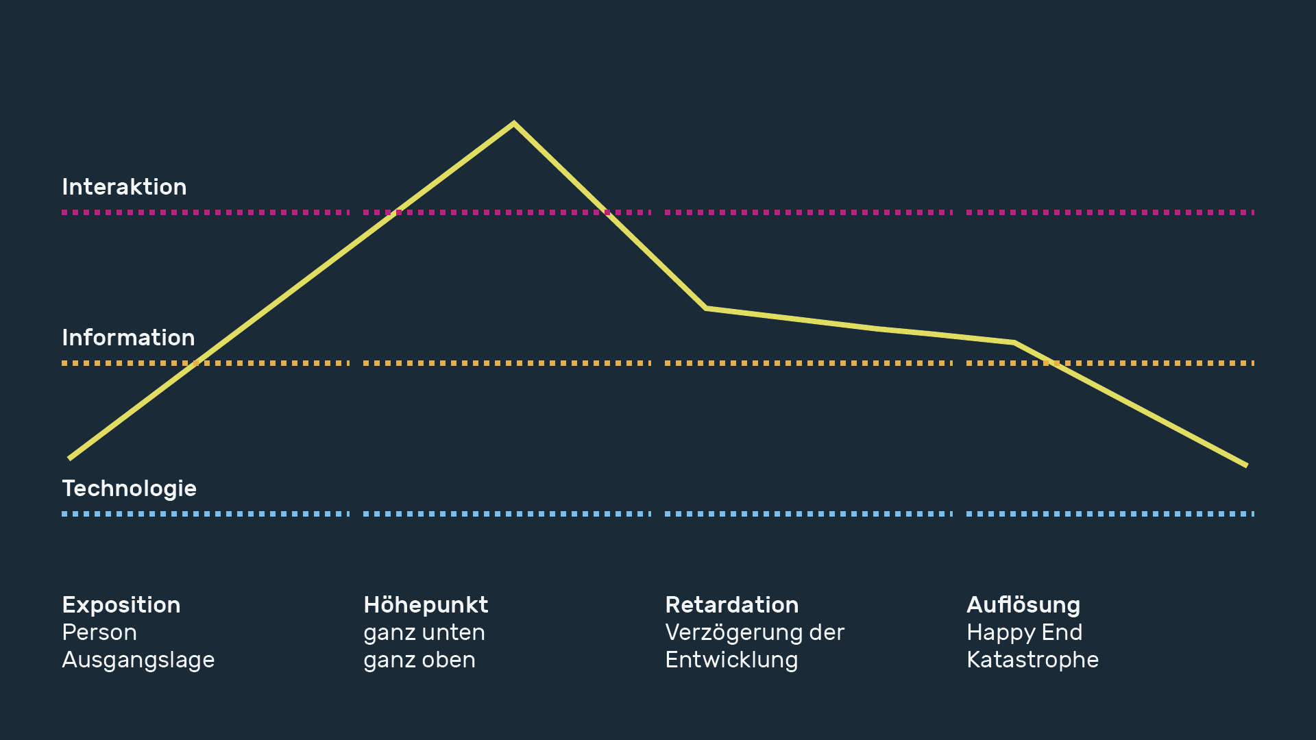 infografik userinterfacedesign storytelling