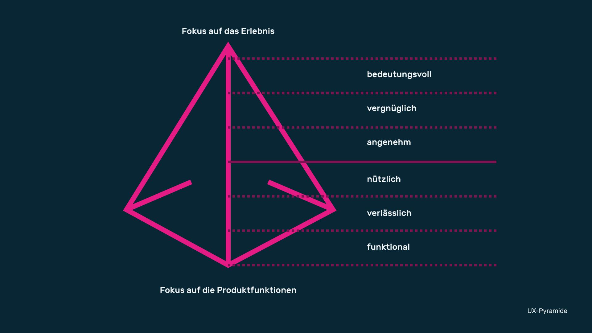 Infografik Userinterfacedesign UX Pyramide 01
