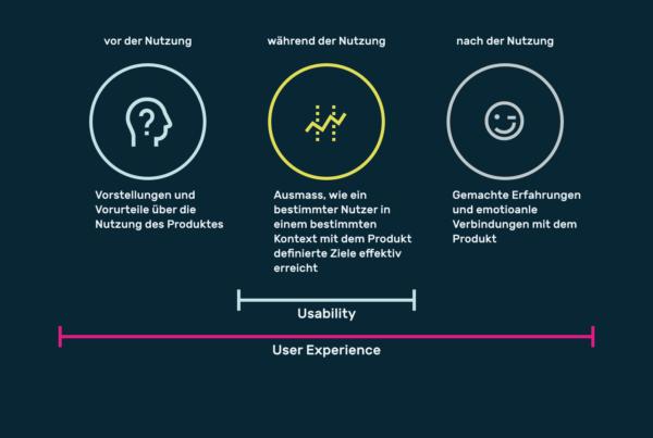 Infografik userinterfacedesign usability und ux
