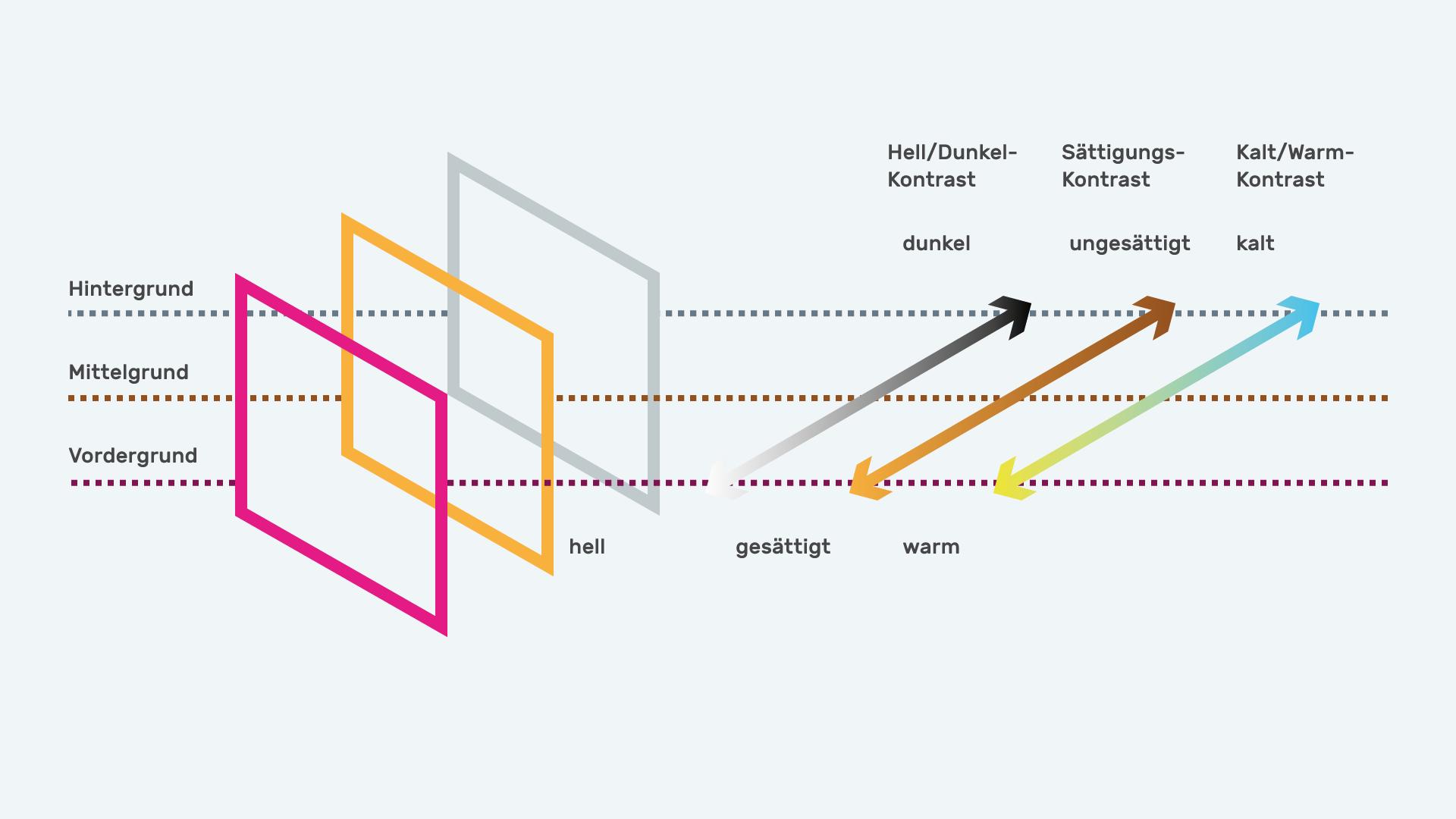 Infografik Userinterfacedesign Farbe und Funktion 02 positiv