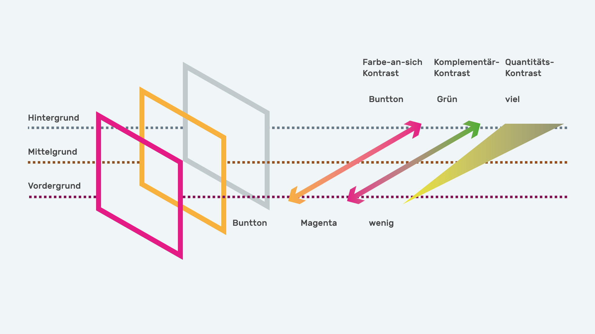 Infografik Userinterfacedesign Farbe und Funktion 01 positiv