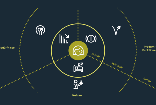 infografik userinterfacedesign product vision canvas
