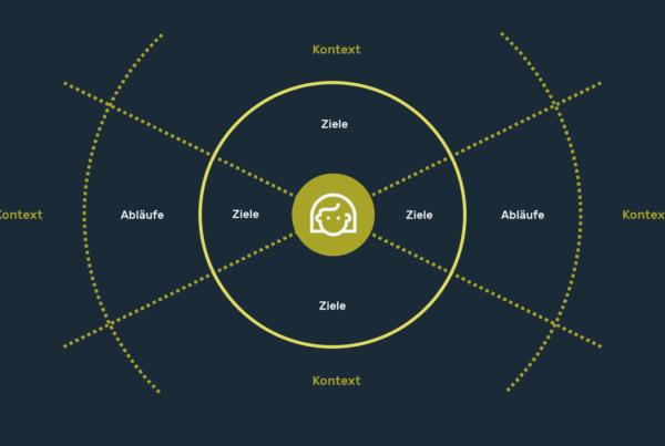 Infografik Userinterfacedesign Nutzer-Interviews 01