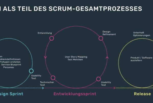 infografik userinterfacedesign usability testing