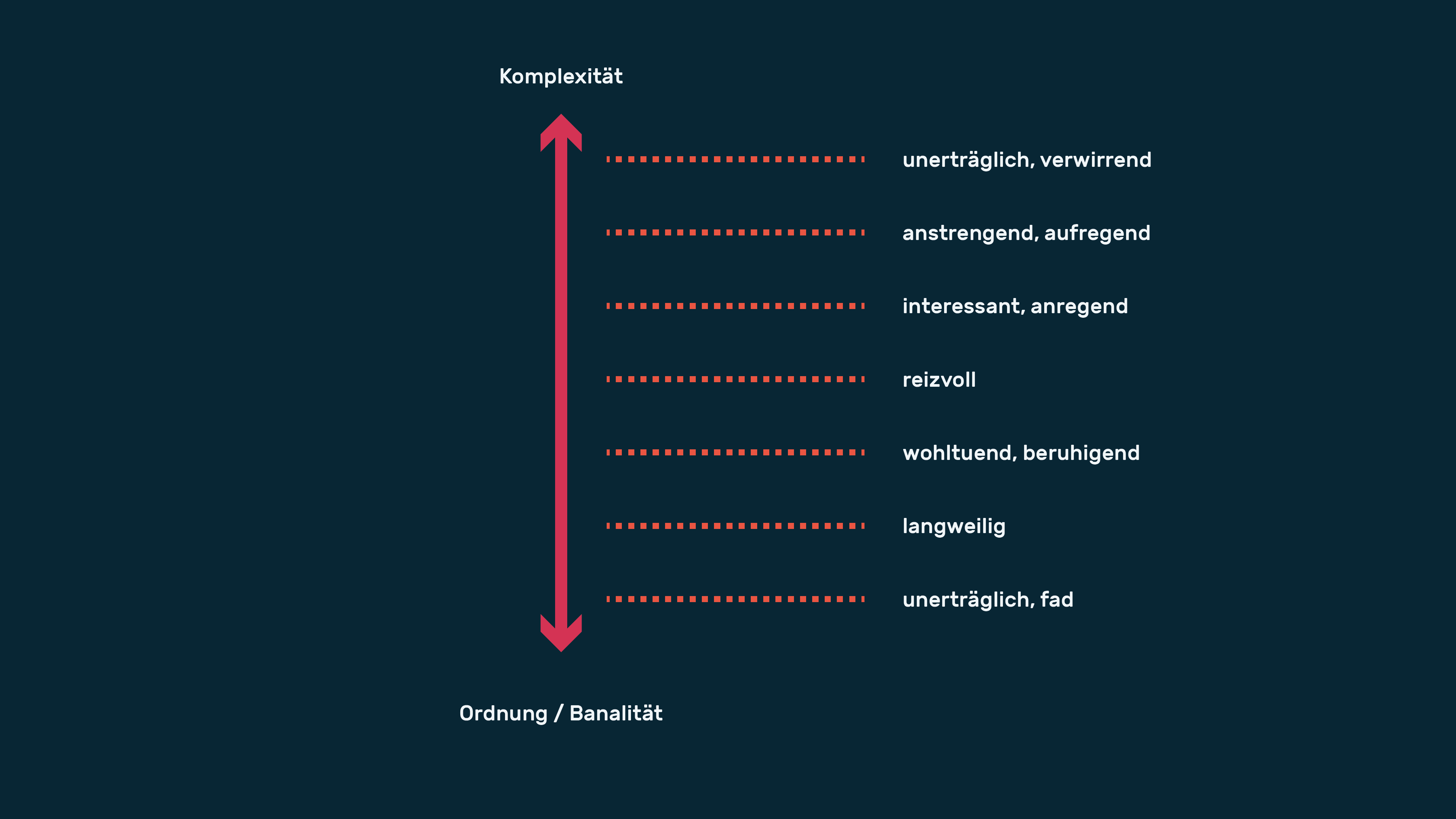 infografik userinterfacedesign ordnung komplexitaet